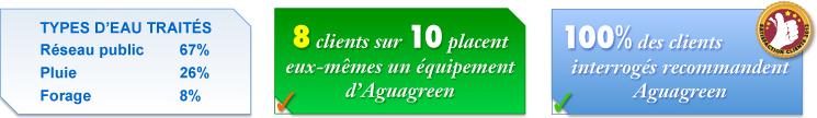 Types d'eau traités et satisfaction globale des clients Aguagreen