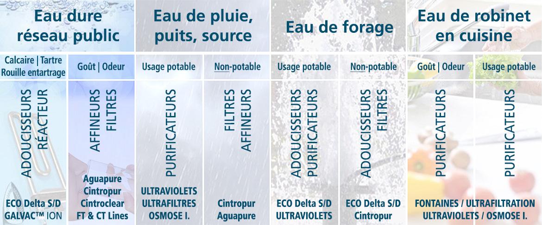 Traitement des eaux: pluie, robinet, forage, source, rivière, lac. Tableau qui illustre les conseils en filtration, adoucissement et purification.